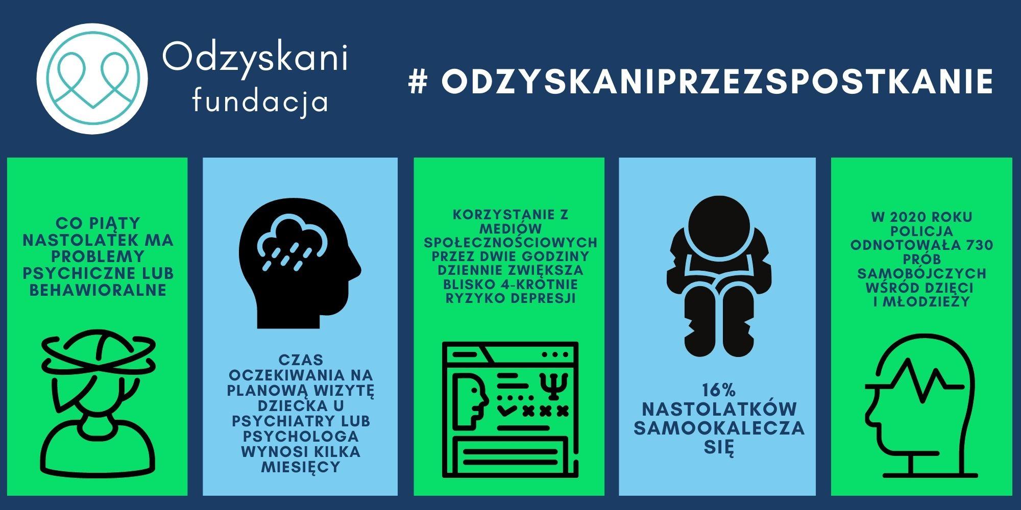 Infografika przedstawiająca problemy młodzieży: 1. Co piąty nastolatek ma problemy psychiczne lub behawioralne, 2. czas oczekiwania na planową wizytę dziecka u psychiatry lub psychologa wynosi kilka miesięcy, 3. Korzystanie z mediów społecznościowych przez dwie godziny dziennie zwiększa blisko 4-krotnie ryzyko depresji, 4. 16% nastolatków samookalecza się, 5. W 2020 roku policja odnotowała 730 prób samobójczych wśród dzieci i młodzieży